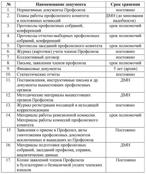 профсоюзный протокол образец